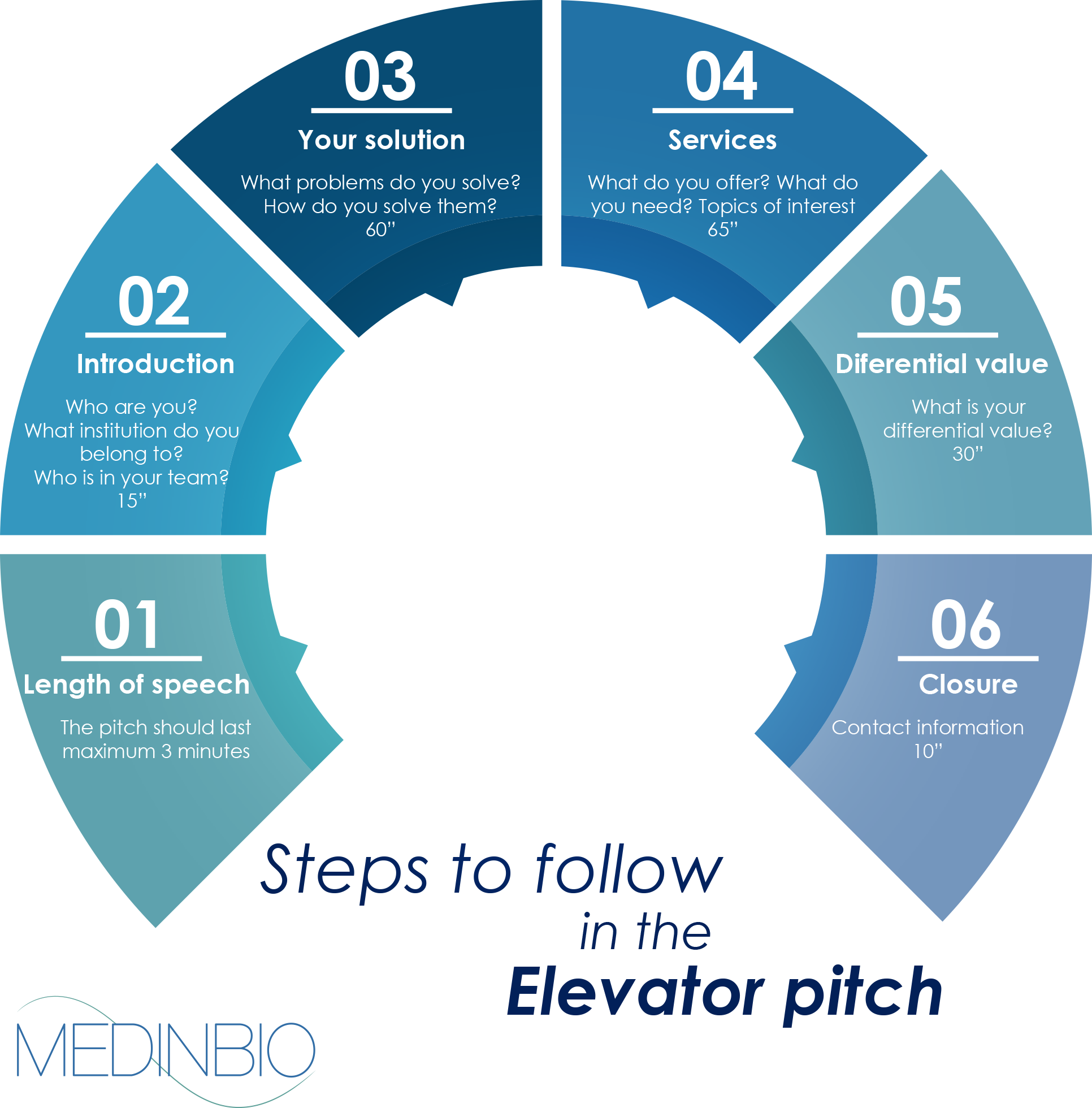 pitch-steps-to-follow